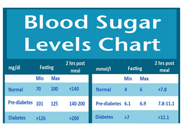 blood sugar level chart and information disabled world