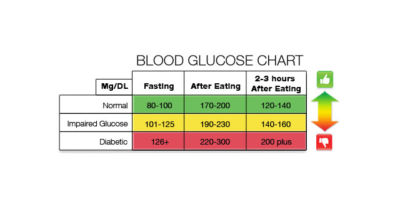 blood sugar chart archives diabetes alert