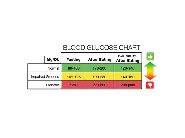 Blood Glucose Chart Diabetes Alert