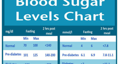 normal blood sugar levels chart