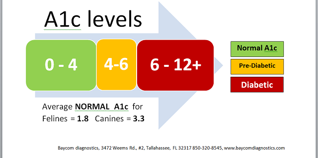A1c levels test results chart diabetes alert