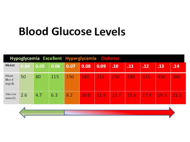 Blood Glucose Levels Chart Range Diabetes Alert
